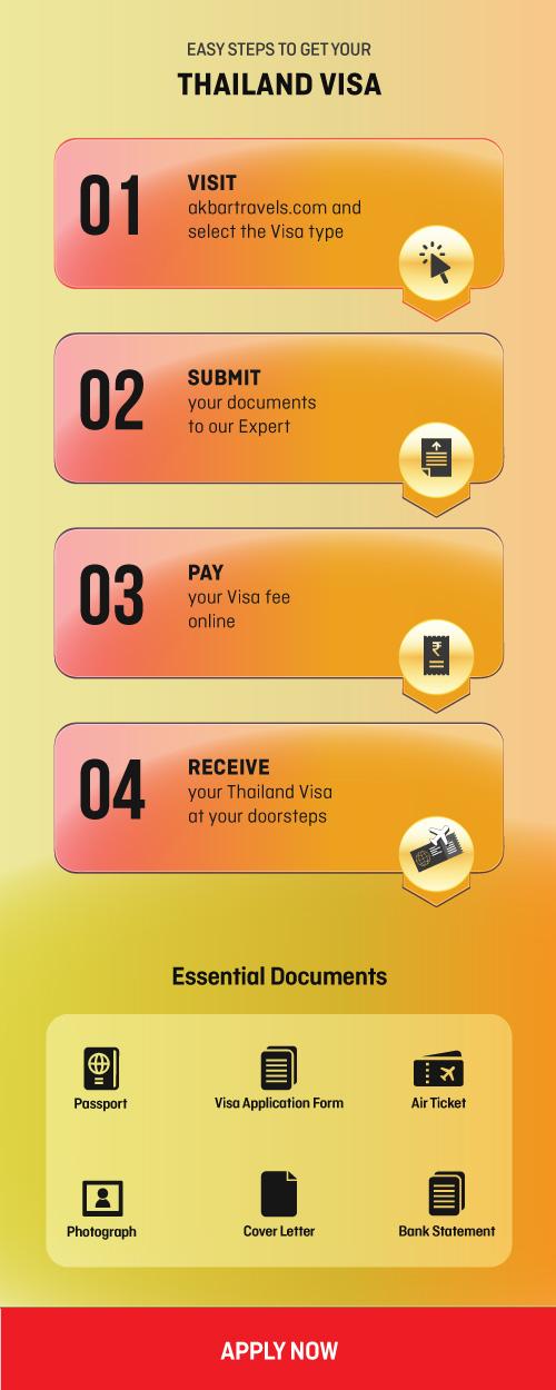 Easy Steps to get Thailand Visa Online