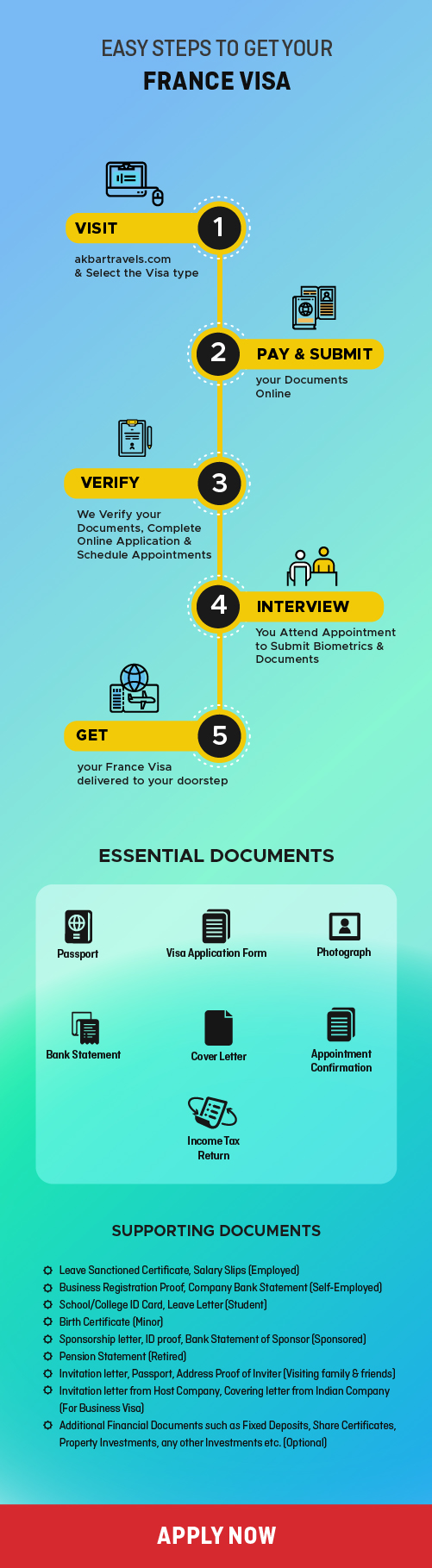 Steps to get France Visa