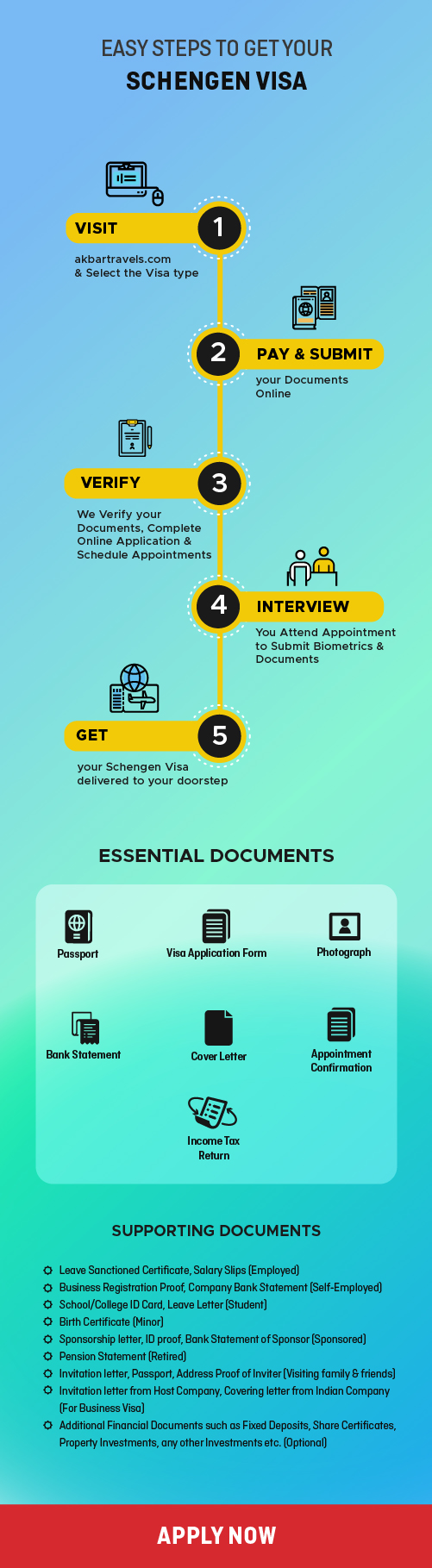 Steps to get Schengen Visa