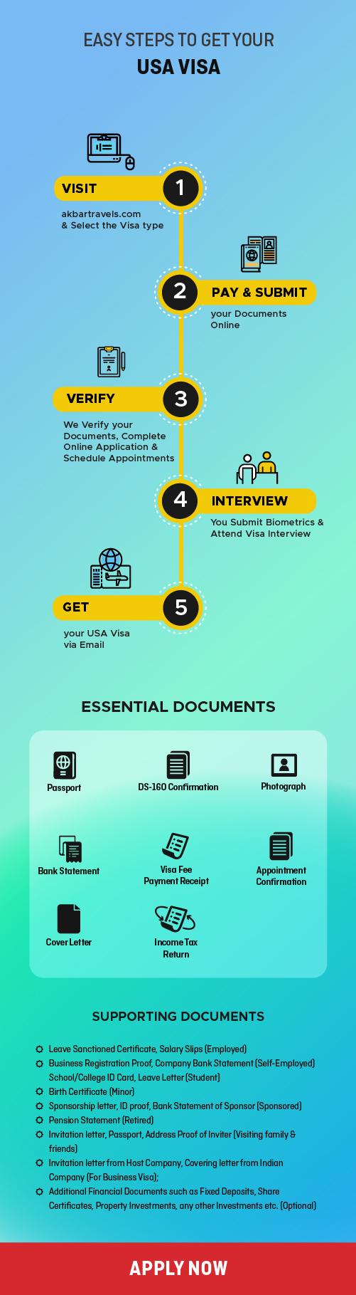 Steps to get US Visa