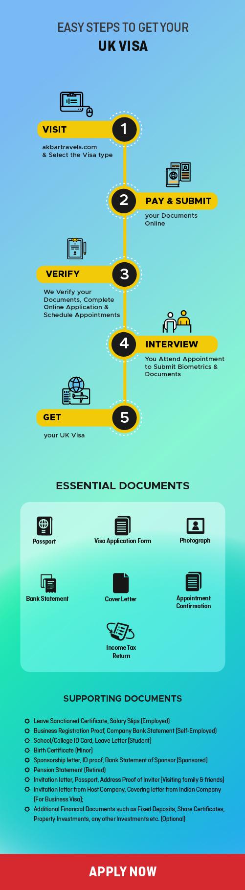 Steps to get UK Visa